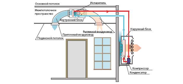 Установка канальных кондиционеров в Москве
